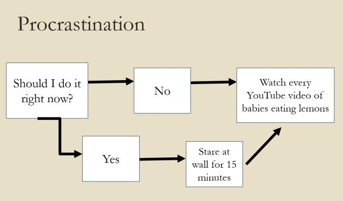 Procrastination-700x411